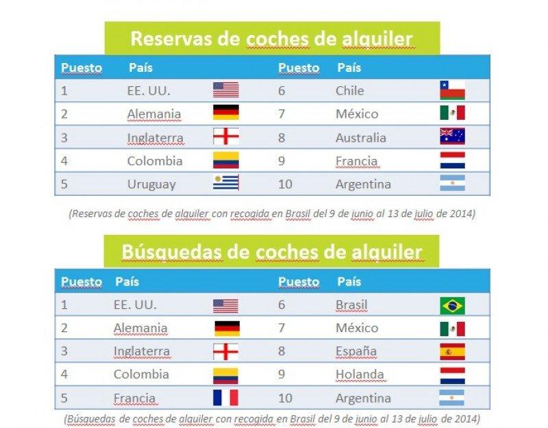 Ranking de reservas y búsquedas de coches.
