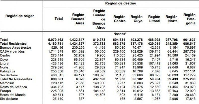 Pernoctaciones por destino y condición de residencia. (Fuente: INDEC)