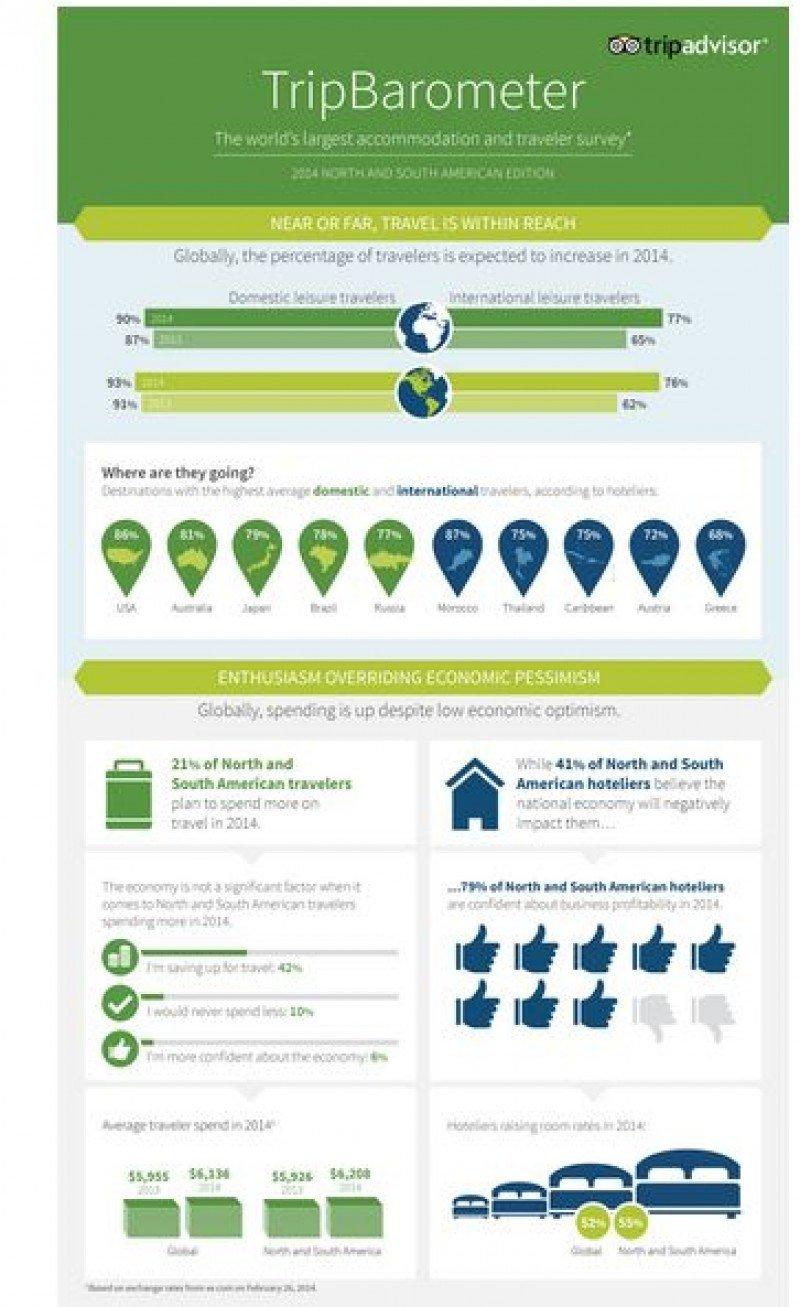 Aumentarán los viajes y el gasto de sudamericanos en 2014