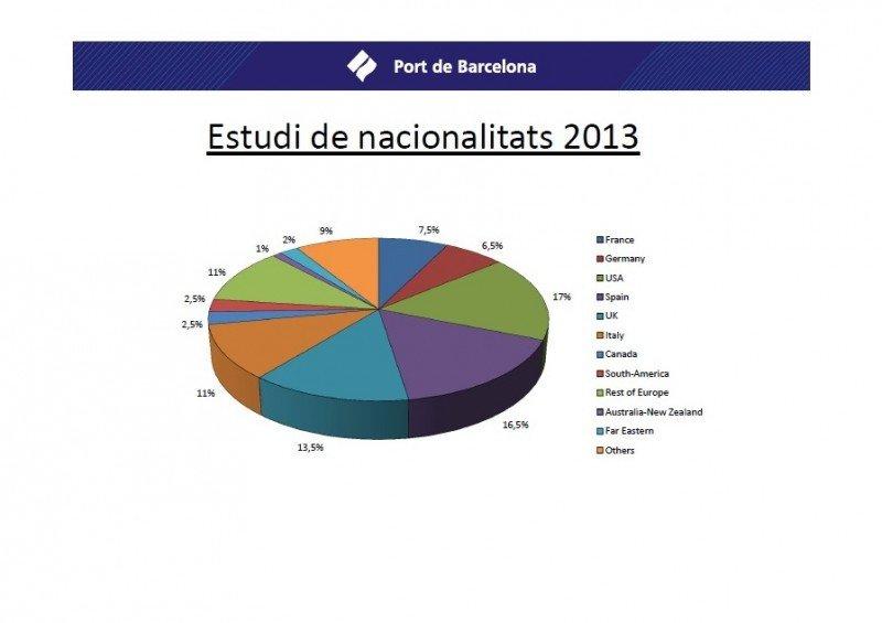 Norteamericanos, españoles y británicos, los cruceristas con más escalas en Barcelona