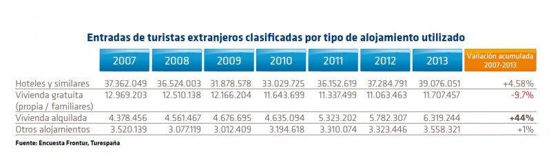 La cifra de turistas alojados en vivienda alquilada sube un 44% desde la crisis