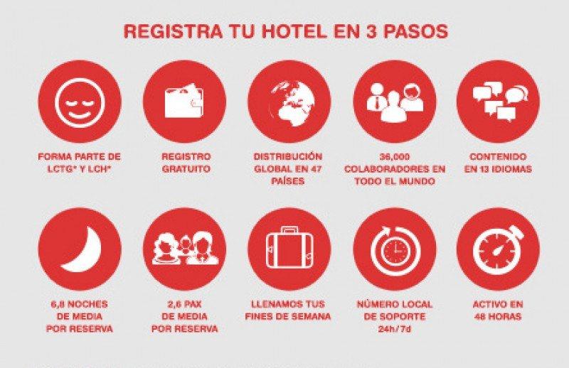 Lowcostbeds presentará su nueva extranet para hoteles en un seminario online