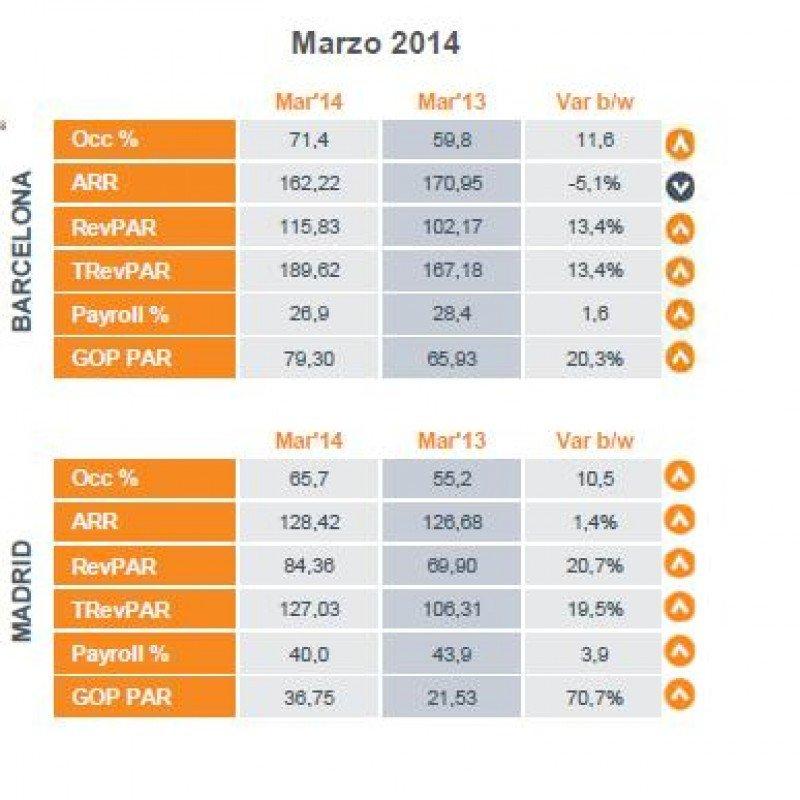 Comparativa de los hoteles de Madrid y Barcelona en marzo, según HotStats.