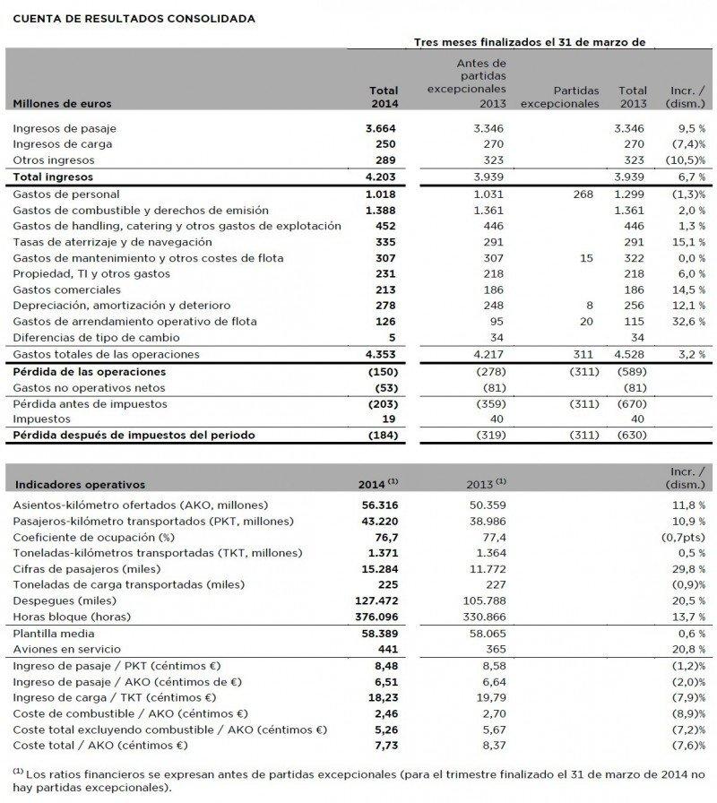 Iberia reduce sus pérdidas casi a la mitad en el primer trimestre