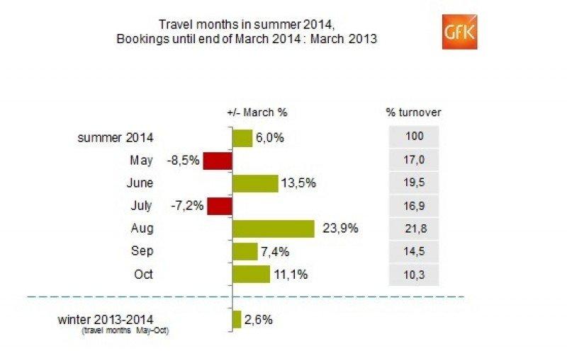 Las reservas para el verano de las agencias alemanas crecen un 6%