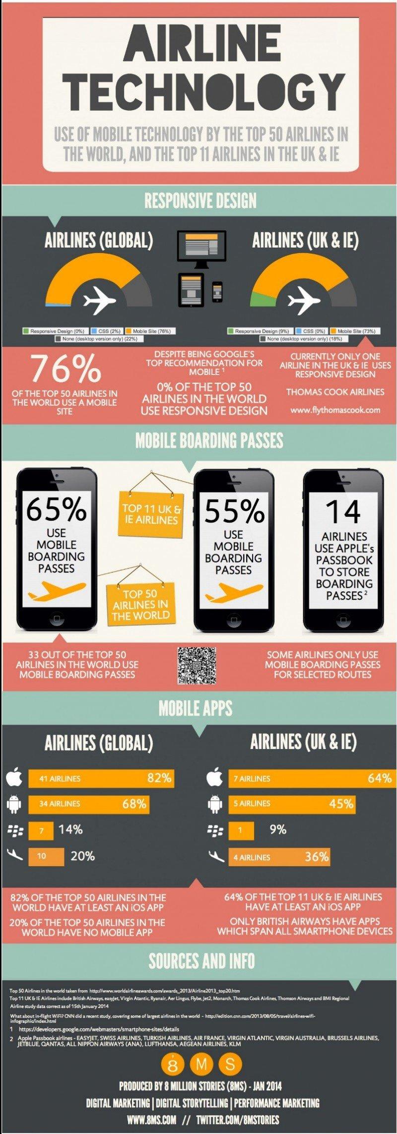 ¿Cómo utilizan la tecnología móvil las 50 principales aerolíneas del mundo?