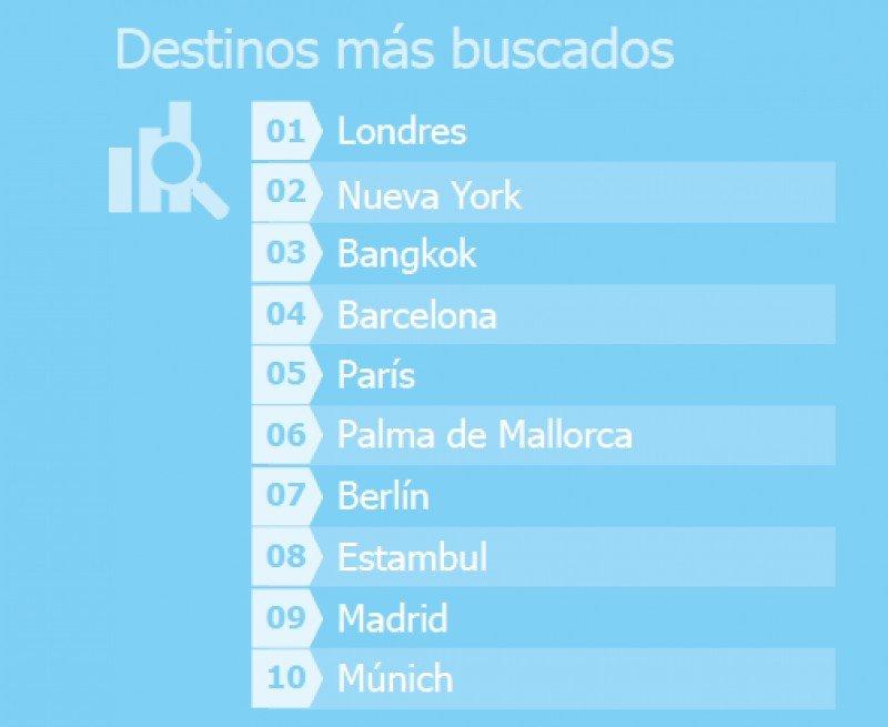 Tendencias de viaje en Europa. Fuente: Kayak