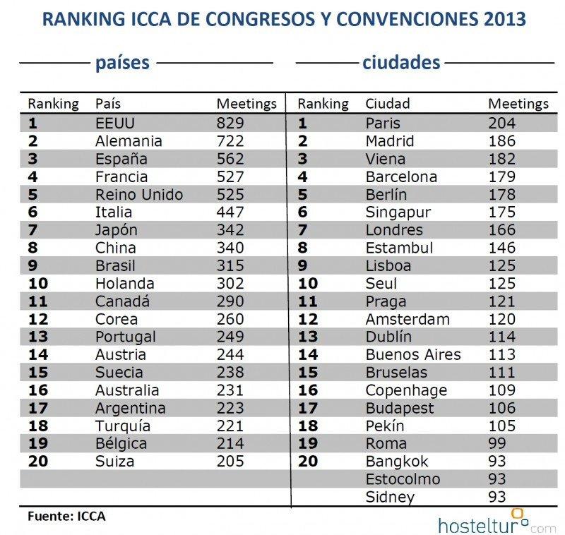 Ranking de congresos y convenciones: el top 20 mundial. Fuente: ICCA. CLICK PARA AMPLIAR IMAGEN.