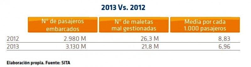 Las cifras han mejorado en 2013 versus 2012.