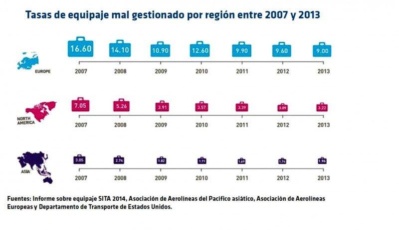 De las tres regiones donde se ubican los principales hubs mundiales, Europa presenta las tasas más altas de incidencias con el equipaje en la última década.