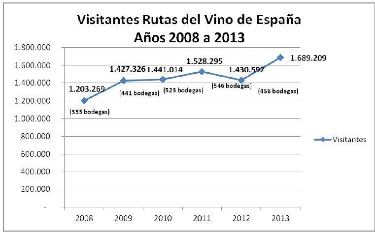 Evolución de las visitas a las bodegas en los últimos seis años.