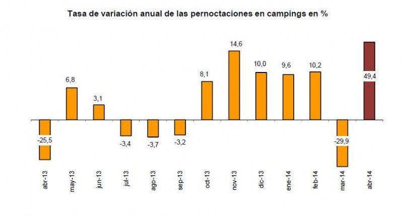 Las pernoctaciones en campings se han incrementado un 49,4% en abril. Fuente: INE.
