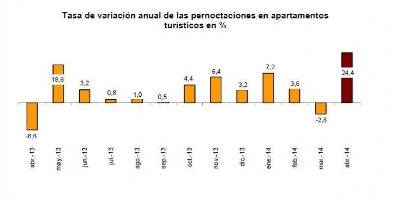 Las estancias en apartamentos turísticos han aumentado un 24,4% en abril, porcentaje ampliamente superado por las de residentes, que suben un 61,4%, según el INE.