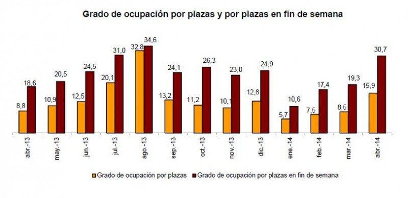 En turismo rural la ocupación se eleva un 80,9% y en fin de semana un 65,4%. Fuente: INE.