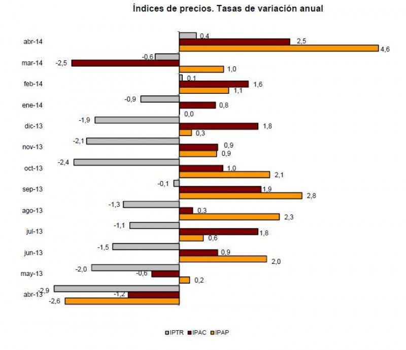 Tasas de variación anual en los índices de precios de apartamentos turísticos, campings y alojamientos de turismo rural. Fuente: INE.