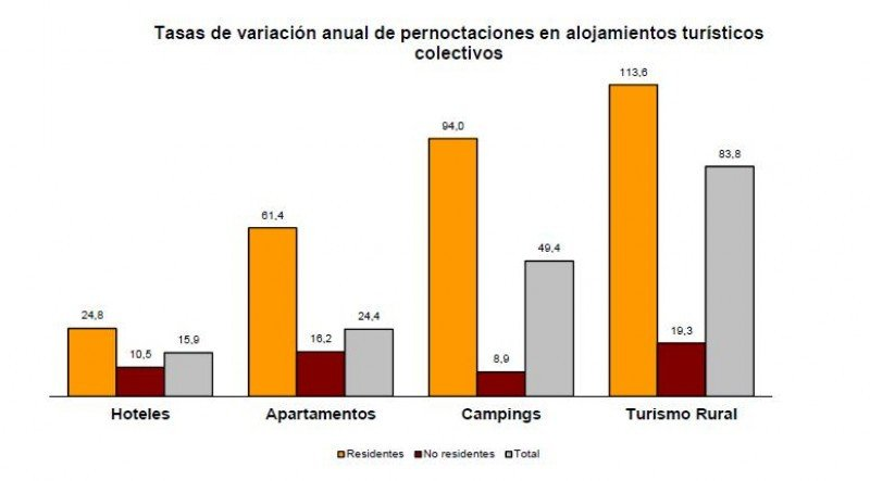 Tasas de variación anual de pernoctaciones en alojamientos turísticos. Fuente: INE.