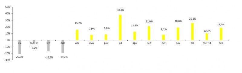 Variación interanual de las reservas Diciembre 2012-Febrero 2014. (Fuente: Amadeus).