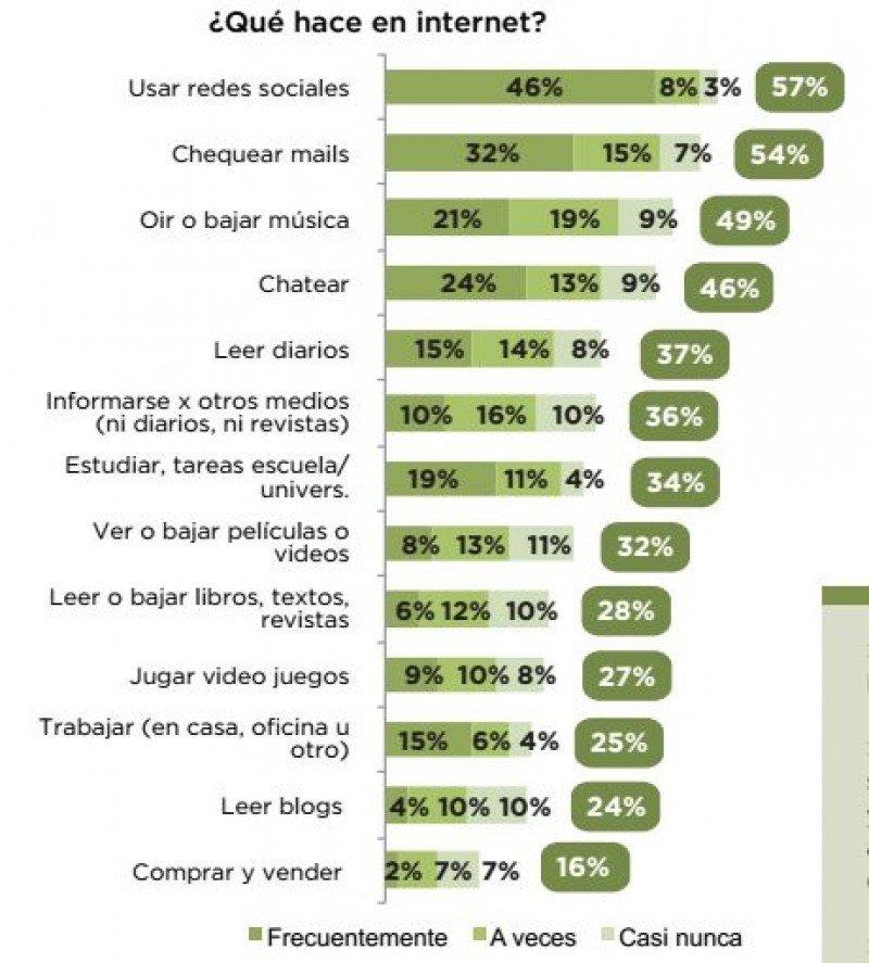 El 57% de los argentinos utiliza redes sociales