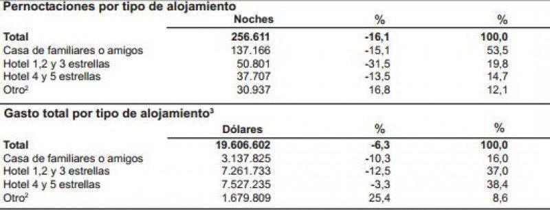 Cae un 20% el ingreso de uruguayos por el Puerto de Buenos Aires