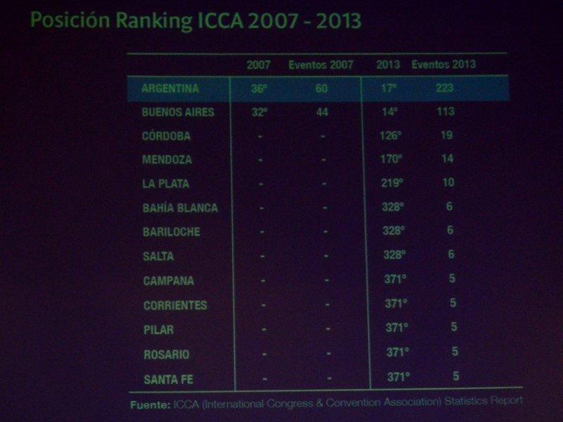 Aumentan un 250% los congresos internacionales organizados en Argentina