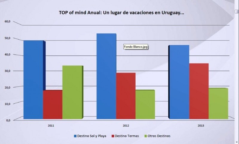 Evolución de percepción de destinos en Uruguay.