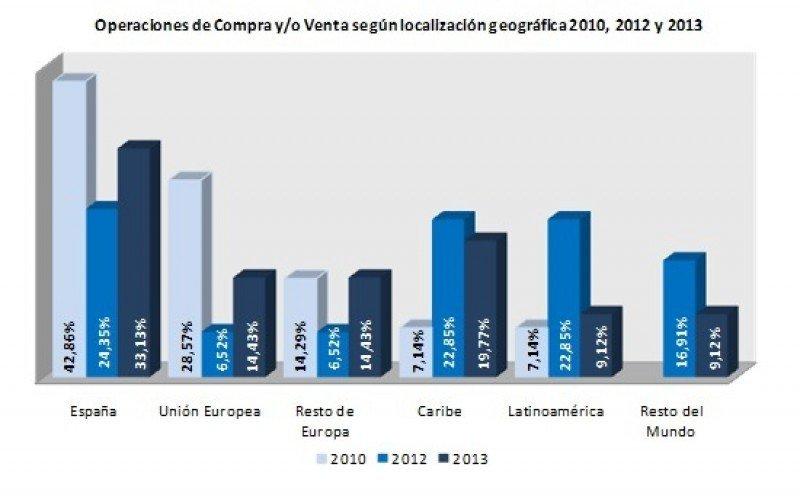 El alquiler variable será el modelo de gestión más común para los hoteles en 2014