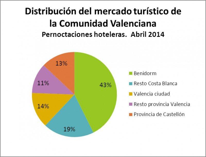 Benidorm supera en pernoctaciones a las provincias de Castellón y Valencia en su conjunto. Fuente: HOSBEC.