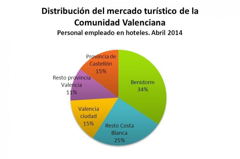 Benidorm y la Costa Blanca no sólo generan el mayor porcentaje de empleo hotelero de la región, sino además la productividad más elevada. Fuente: HOSBEC.