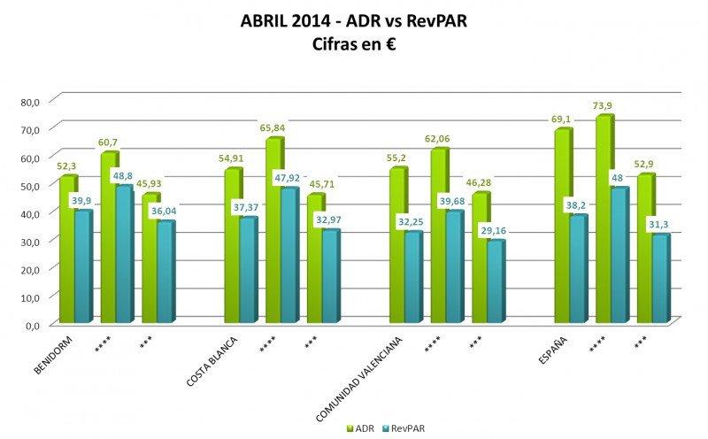 El RevPar de Benidorm es más elevado que la media de la Costa Blanca, de la Comunidad Valenciana e incluso la nacional. Fuente: HOSBEC.
