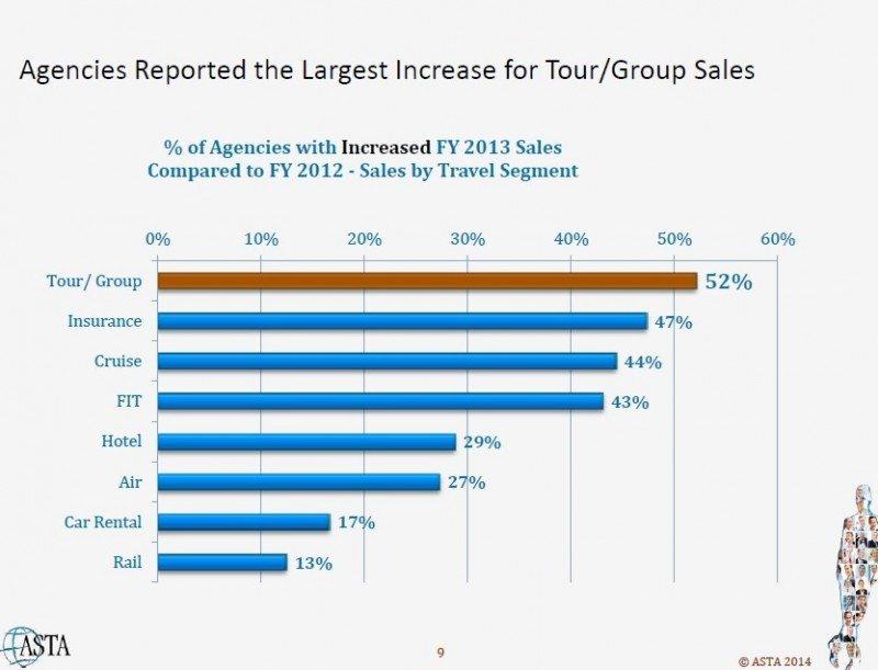 Tours y seguros, los productos que más crecen en ventas para las agencias de EEUU