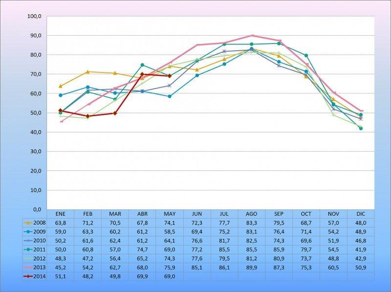 La ocupación de los apartamentos turísticos de Benidorm ha caído en mayo casi un 7% con respecto a un año antes. Fuente: HOSBEC.