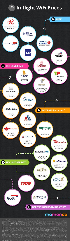 Infografía: Tarifas de la WiFi en pleno vuelo