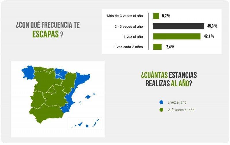 Gráfico que muestra la frecuencia con la que los españoles practican turismo rural. Fuente: EscapadaRural.