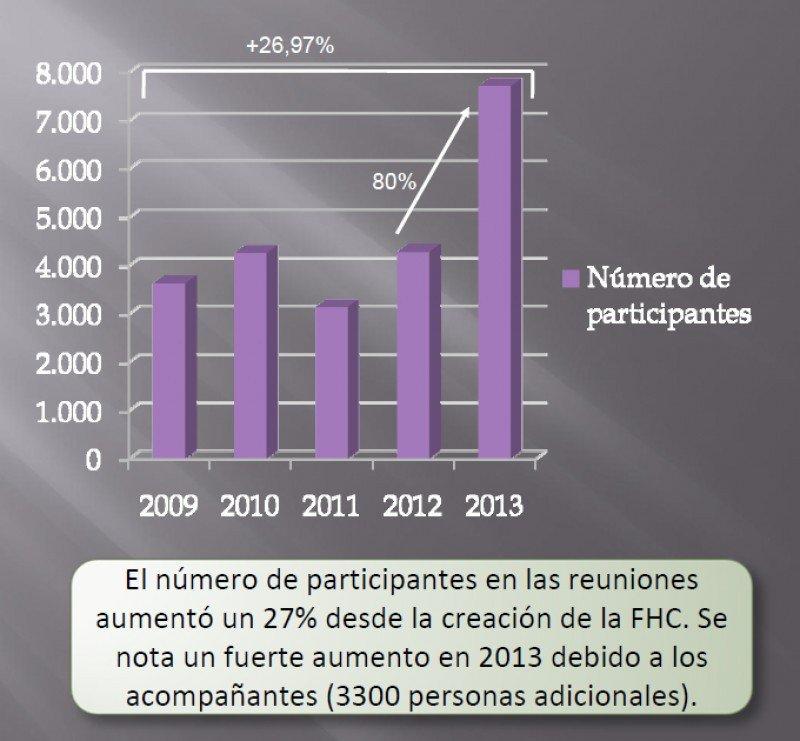Gráfico: Fundación Huesca Congresos.
