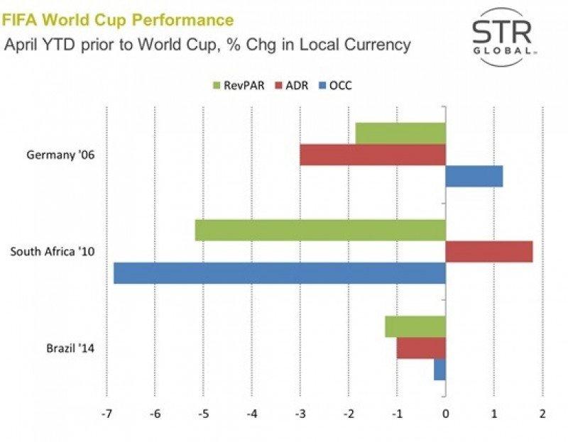 Brasil experimentó caídas del RevPar antes del Mundial