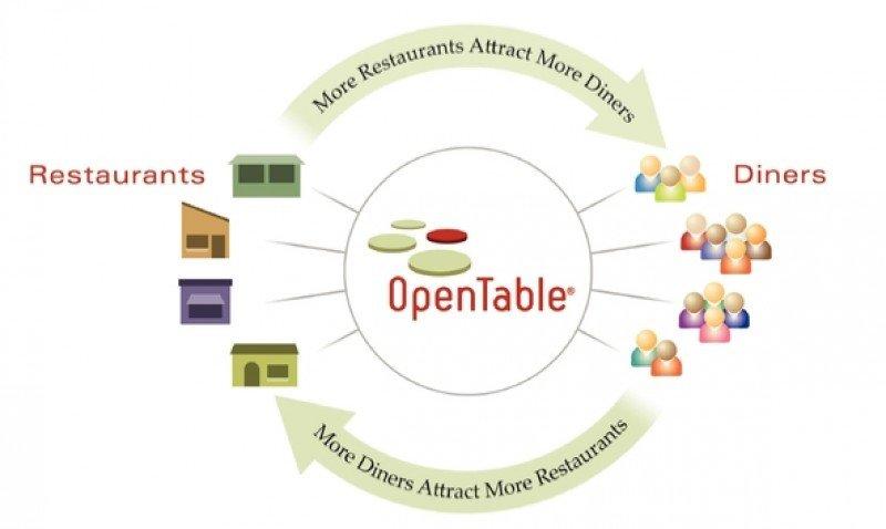 Priceline compra el portal de reservas de restaurantes Open Table por 1.920 M €