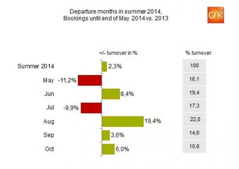 El verano  cae 6,7% en mayo para las agencias alemanas