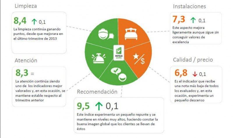 La reputación se consolida como factor clave de la oferta hotelera española.