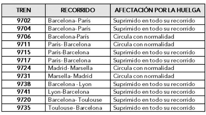 Servicios internacionales de España suspendidos por la huelga en Francia.