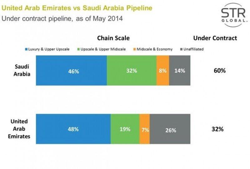 Arabia Saudí y Emiratos Árabes lideran la expansión hotelera en Oriente Medio