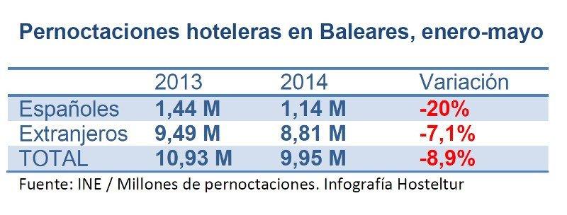 ¿Por qué el turismo sube en España y cae en Baleares?
