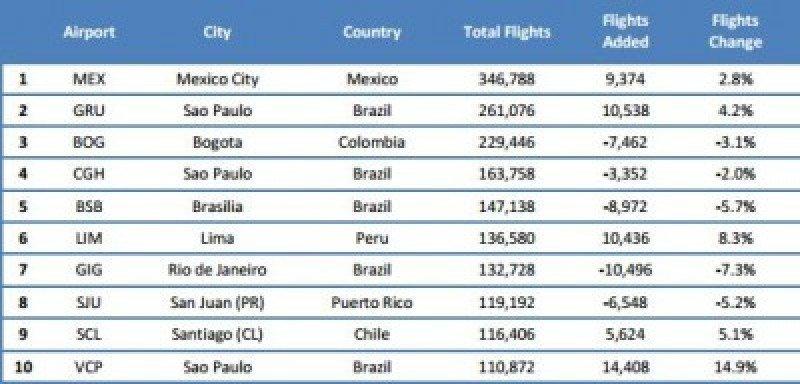 Ranking de aeropuertos por cantidad de vuelos.