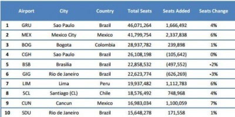 Los aeropuertos con mayor número de asientos en 2013 (Fuente: ALTA).