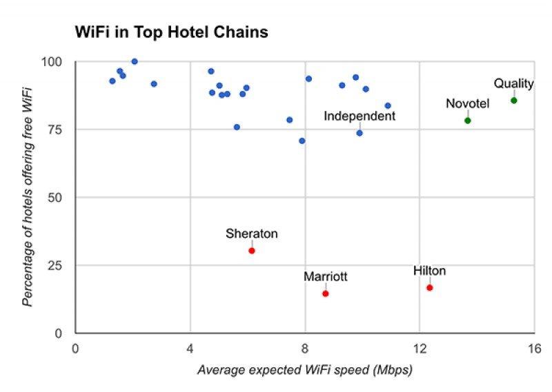 Tabla con los resultados de las cadenas y hoteles independientes analizados. Fuente: Hotel Wifi Test.