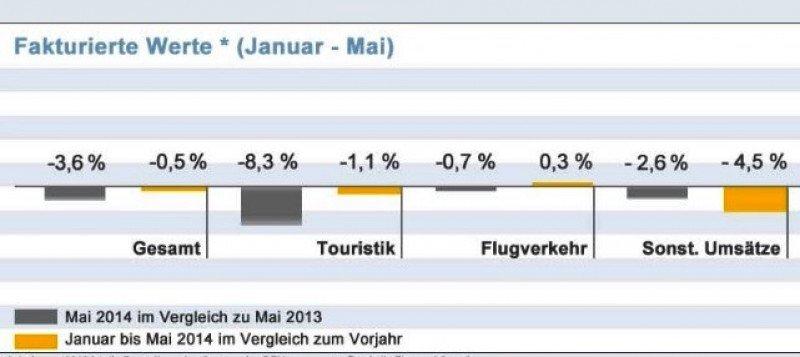 Las ventas de las agencias alemanas caen un 3,6% en mayo
