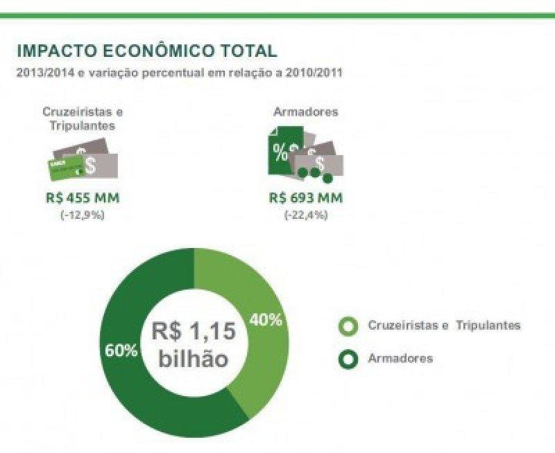 Cruceros: impacto en la economía de Brasil fue menor que en la temporada 2011