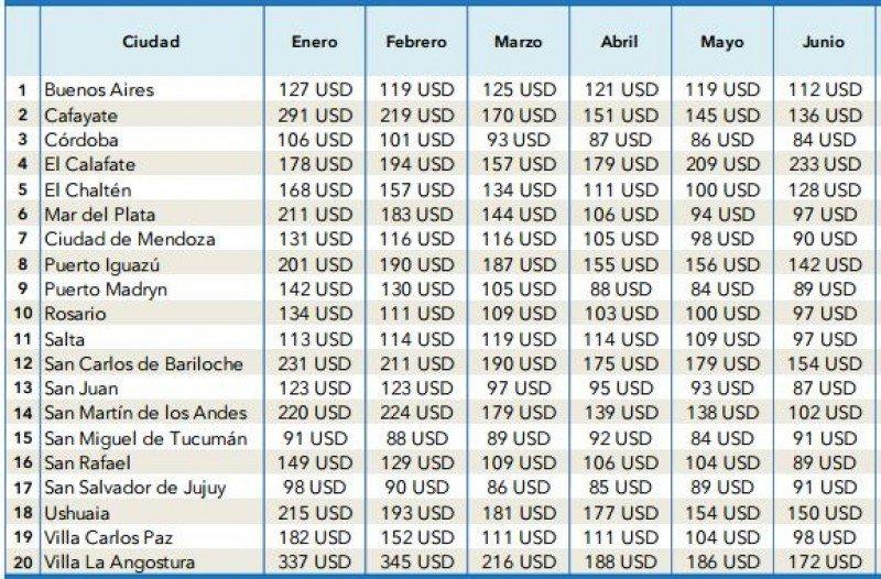 Tarifas desde enero hasta junio en destinos de Argentina. (Fuente: Trivago)