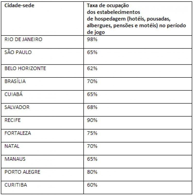 Relevamiento de la Federación Brasileña de Hospedaje y Alimentación.CLICK PARA AMPLIAR