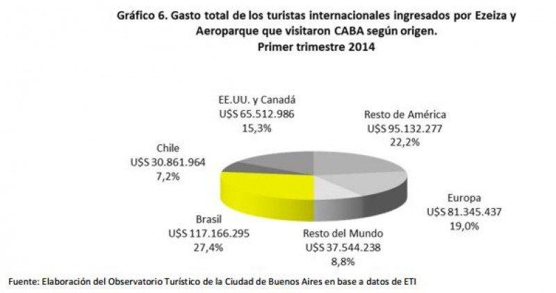 Gasto de extranjeros según origen. (Fuente: Observatorio de Turismo)