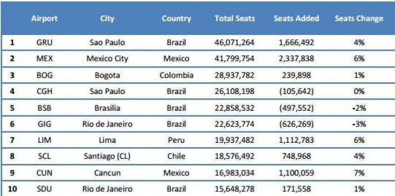 Los aeropuertos con mayor cantidad de asientos en 2013. (Fuente: ALTA).